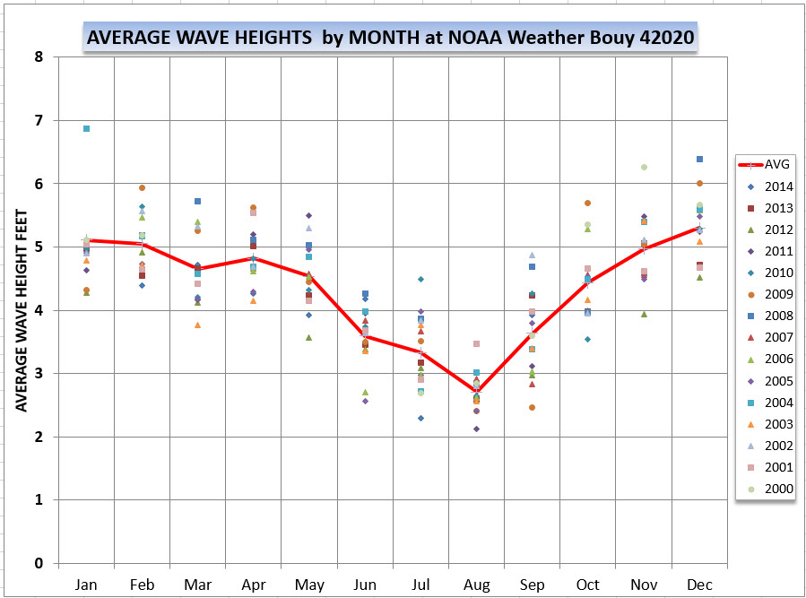 Average Wave Heights Buoy40020