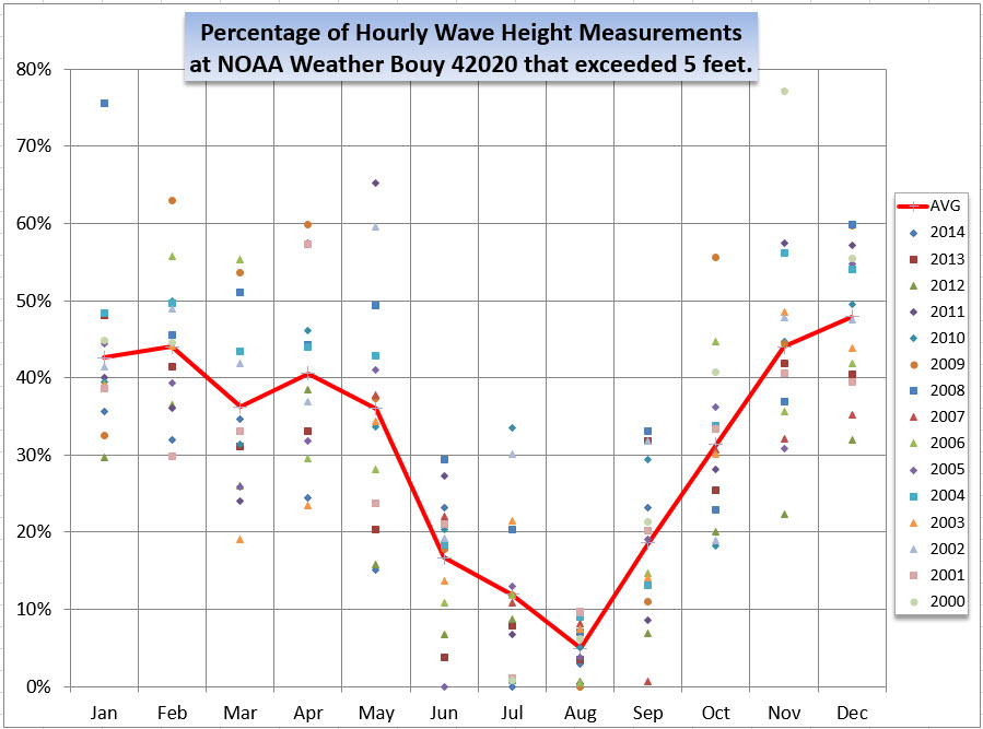 Percentage Wave Heights Buoy40020